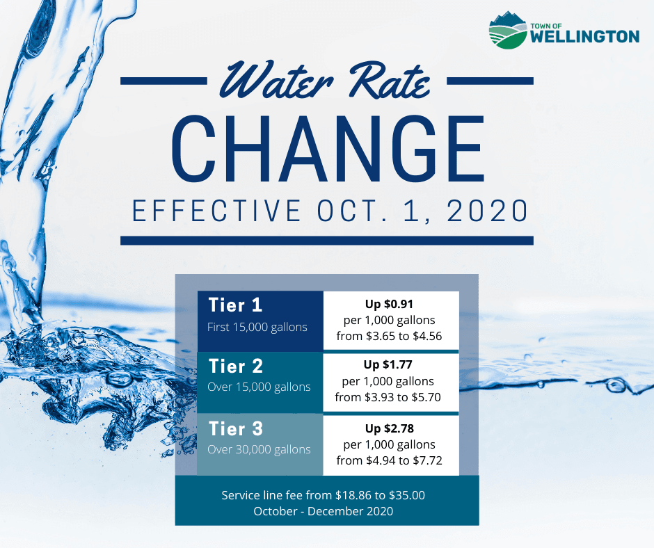 Water rates are increasing Oct. 1, 2020